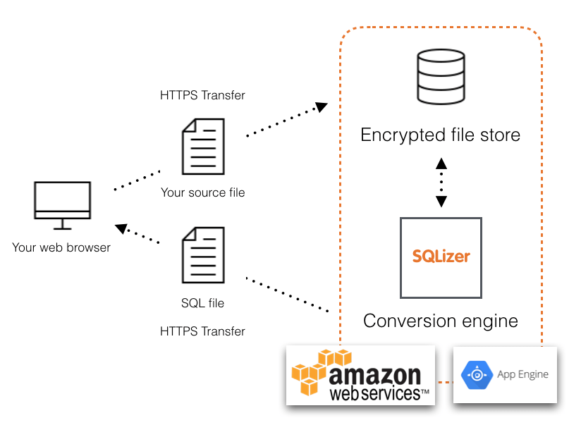 SQLizer's security infrastructure